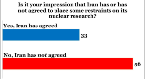 CISSM_Poll_Iranians_Nuclear_Program