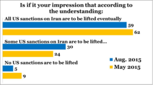 CISSM_Poll_Iranians_Sanctions
