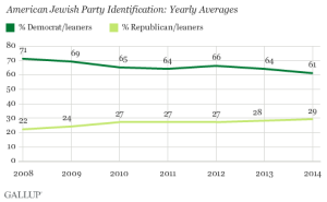Gallup-Jewish Voters Toward GOP.2008-14