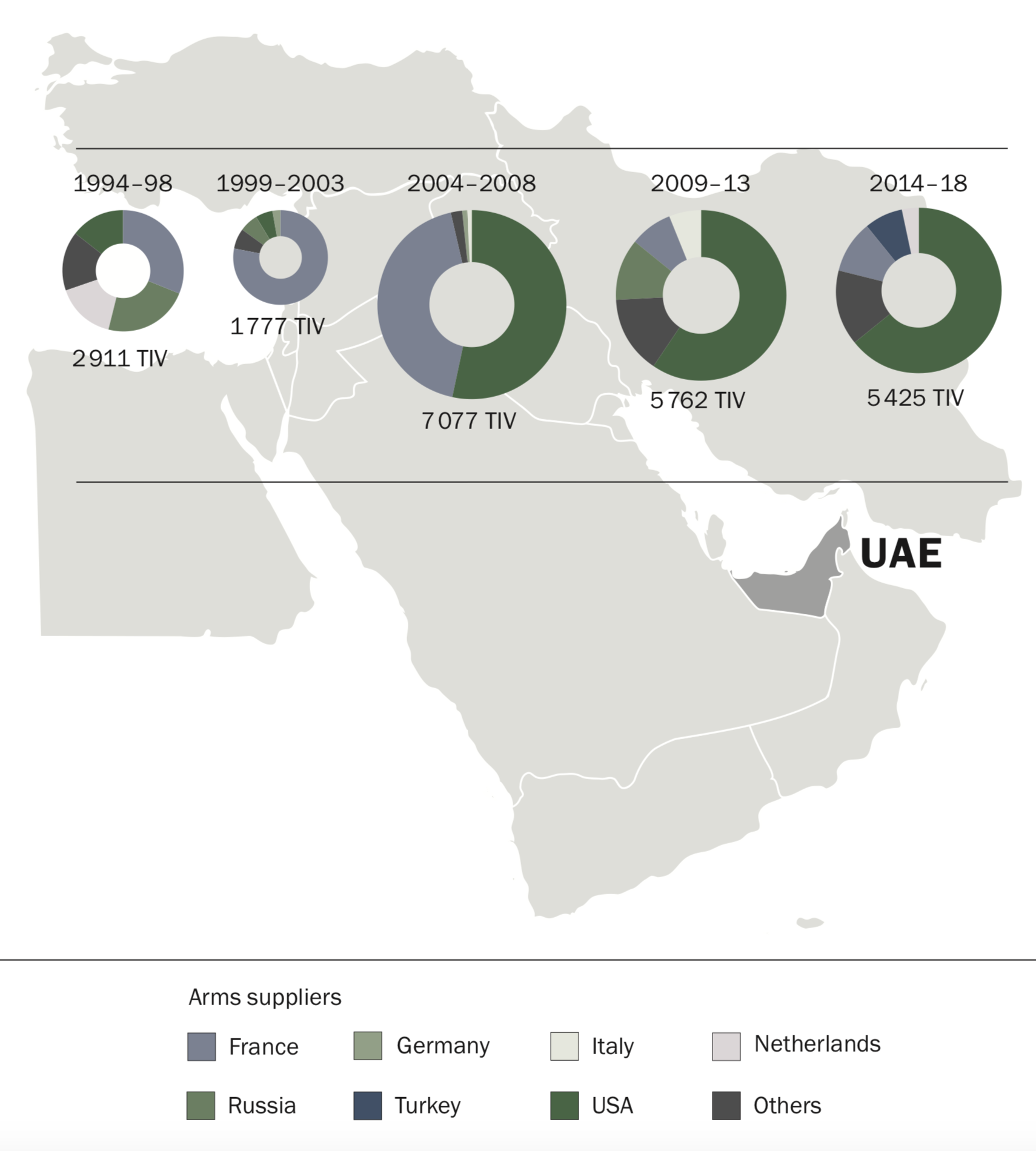 Military Spending and Arms Imports by Iran, Saudi Arabia