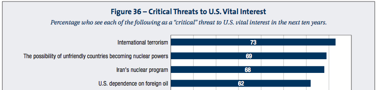 "The Top choices for ""'critical' threats"" to the U.S."